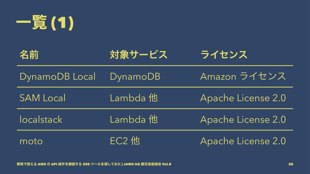 Ұཡ (1) ໊લ ରαʔϏε ϥΠηϯε DynamoDB Local DynamoDB ...