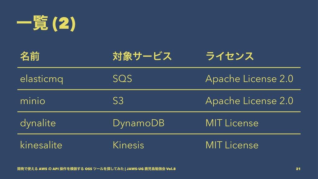 Ұཡ (2) ໊લ ରαʔϏε ϥΠηϯε elasticmq SQS Apache Lic...