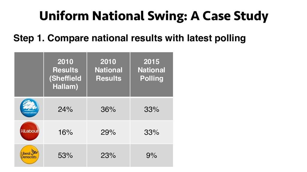 2010 Results (Sheffield Hallam) 2010 National R...
