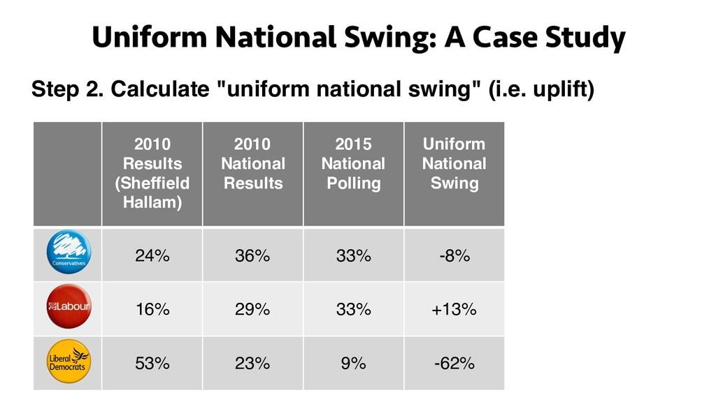 Uniform National Swing: A Case Study 2010 Resul...