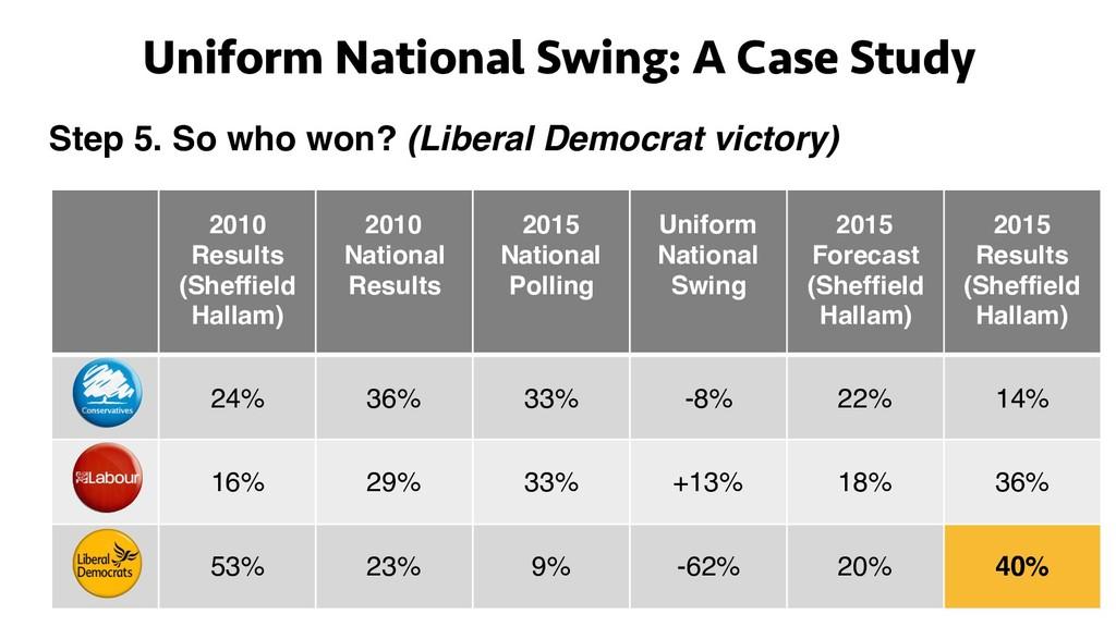 Uniform National Swing: A Case Study Step 5. So...