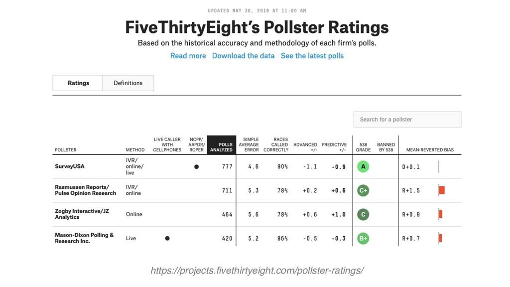 https://projects.fivethirtyeight.com/pollster-r...