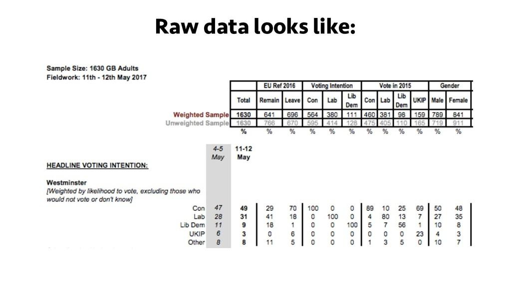 Raw data looks like: