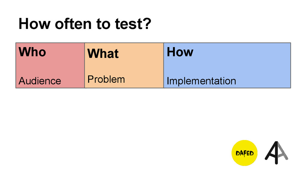 How often to test? Who Audience What Problem Ho...