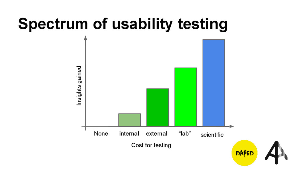 Spectrum of usability testing Cost for testing ...