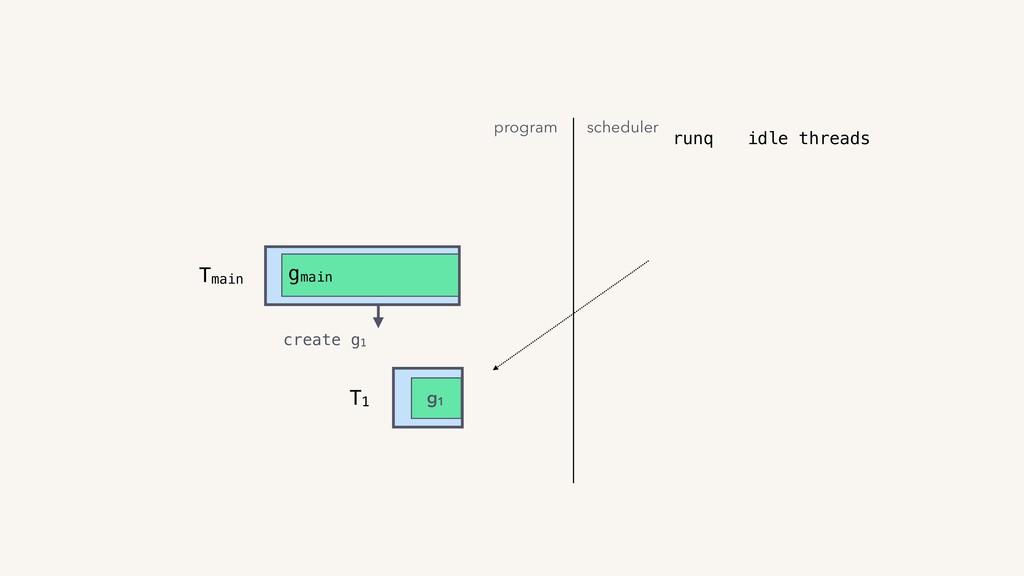 T1 g1 Tmain gmain create g1 runq program schedu...