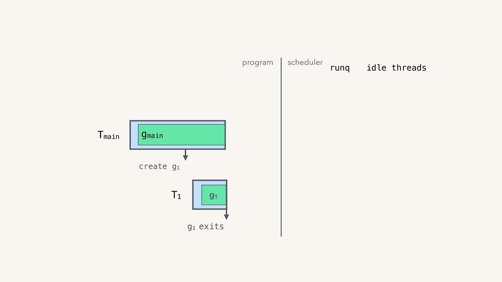 T1 Tmain gmain g1 exits create g1 runq g1 progr...