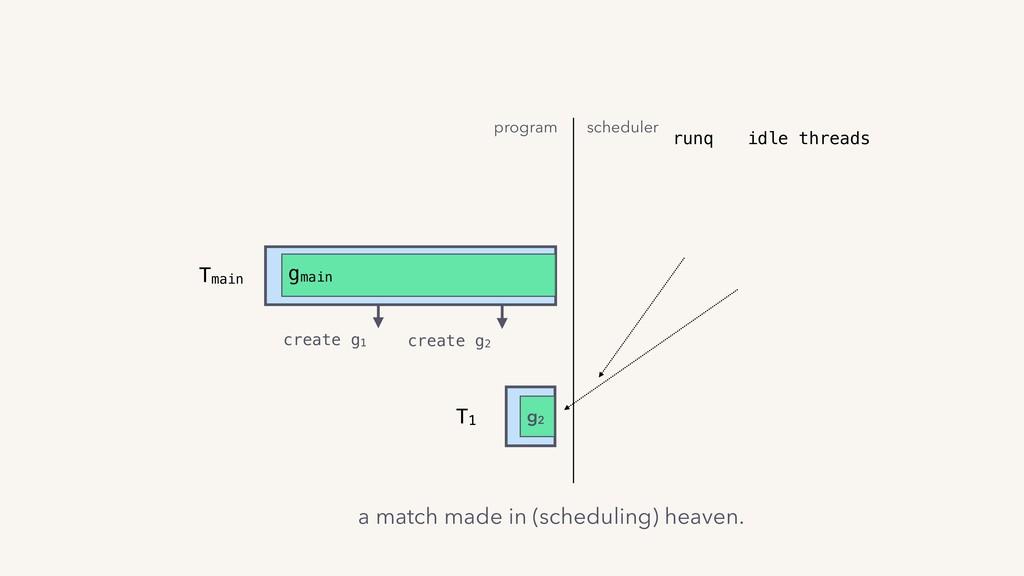 T1 g2 runq Tmain gmain create g1 program schedu...