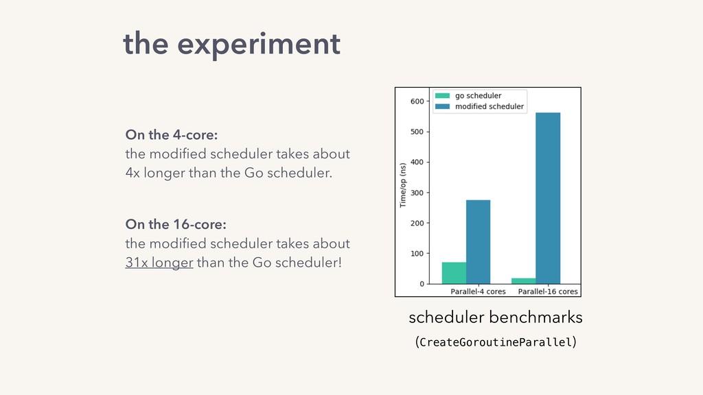 scheduler benchmarks (CreateGoroutineParallel) ...
