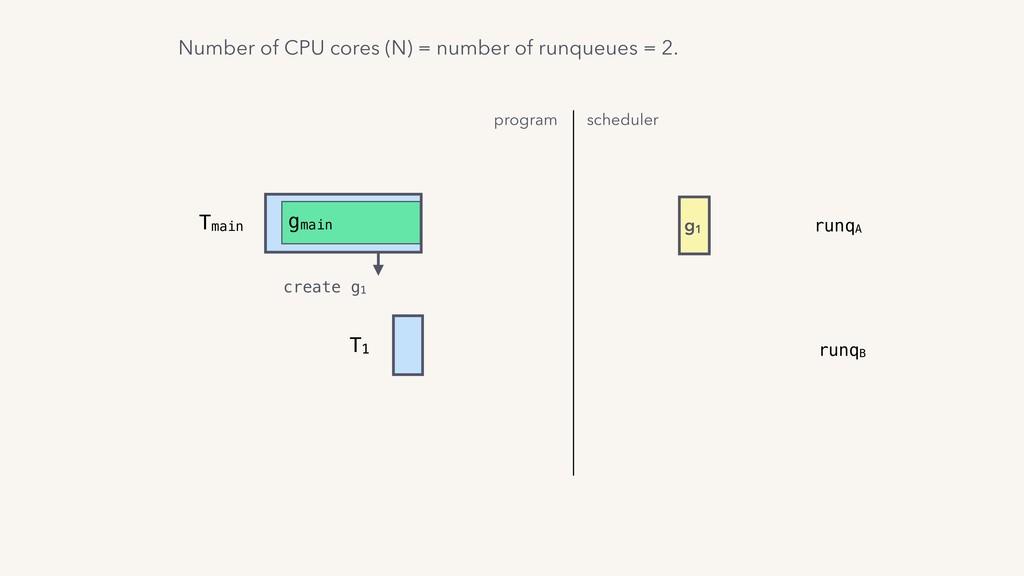 T1 Tmain gmain create g1 program scheduler g1 r...