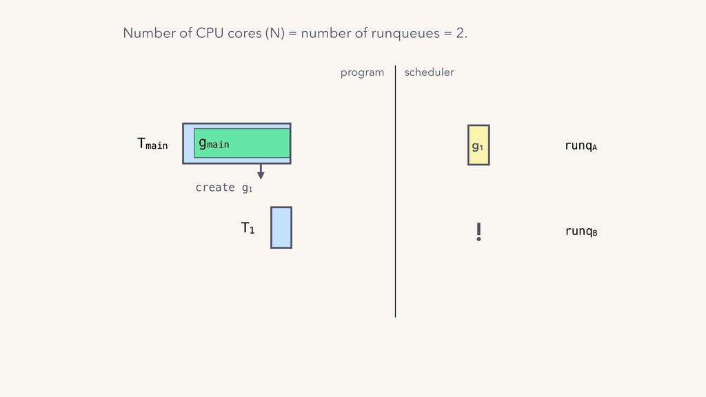 T1 Tmain gmain create g1 program scheduler g1 !...