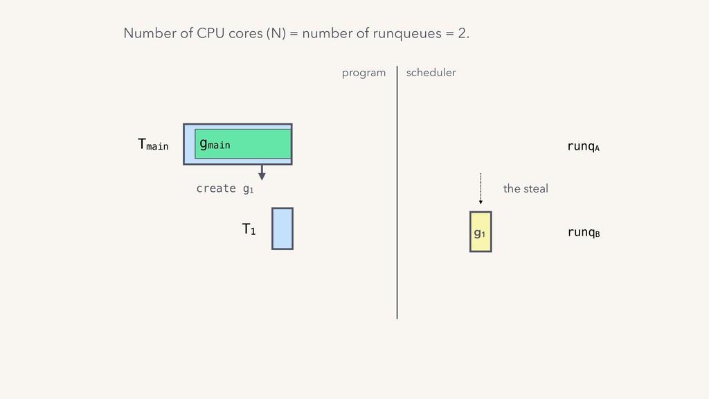 T1 Tmain gmain create g1 program scheduler g1 t...