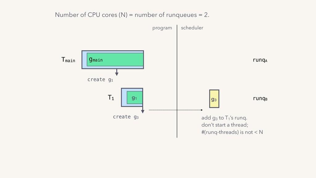 program scheduler T1 g1 Tmain gmain create g1 g...