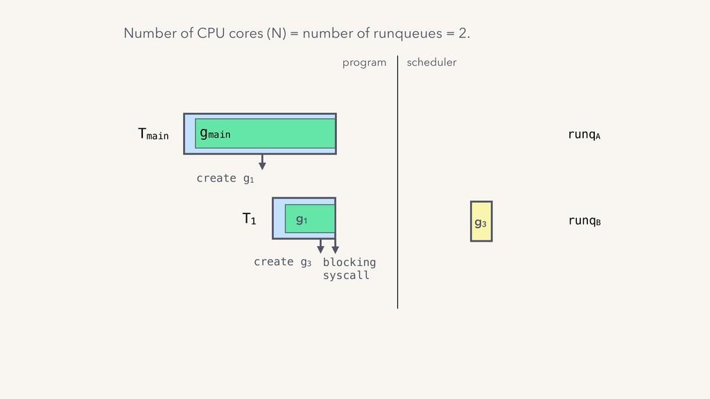 program scheduler T1 g1 Tmain gmain create g1 b...