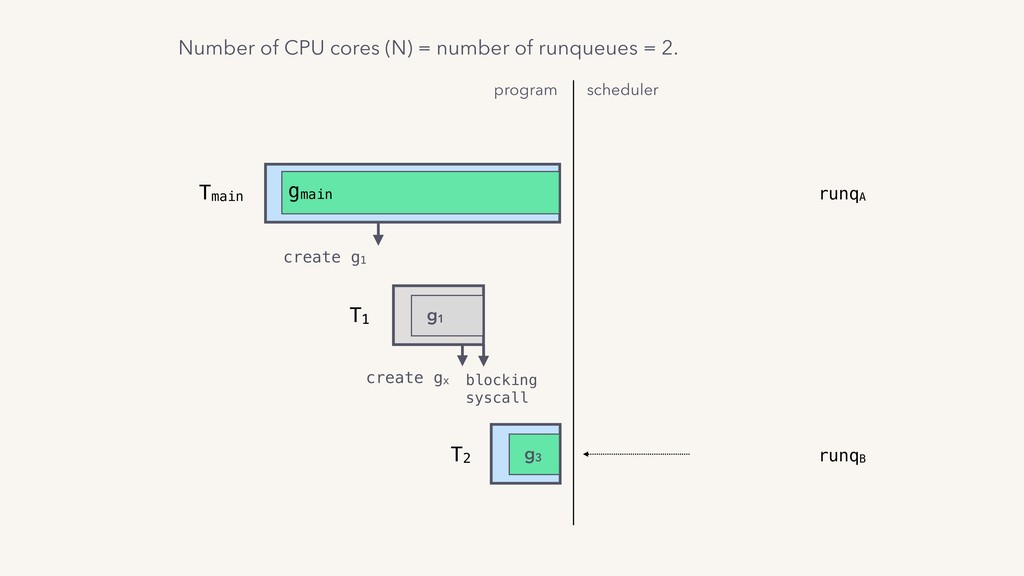 program scheduler T1 g1 Tmain gmain create g1 c...