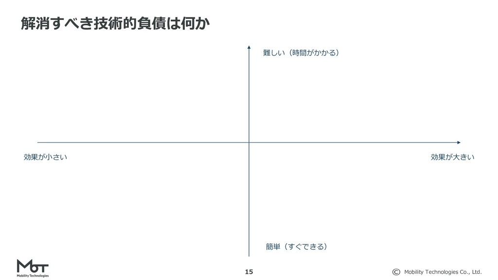 Mobility Technologies Co., Ltd. 解消すべき技術的負債は何か 1...