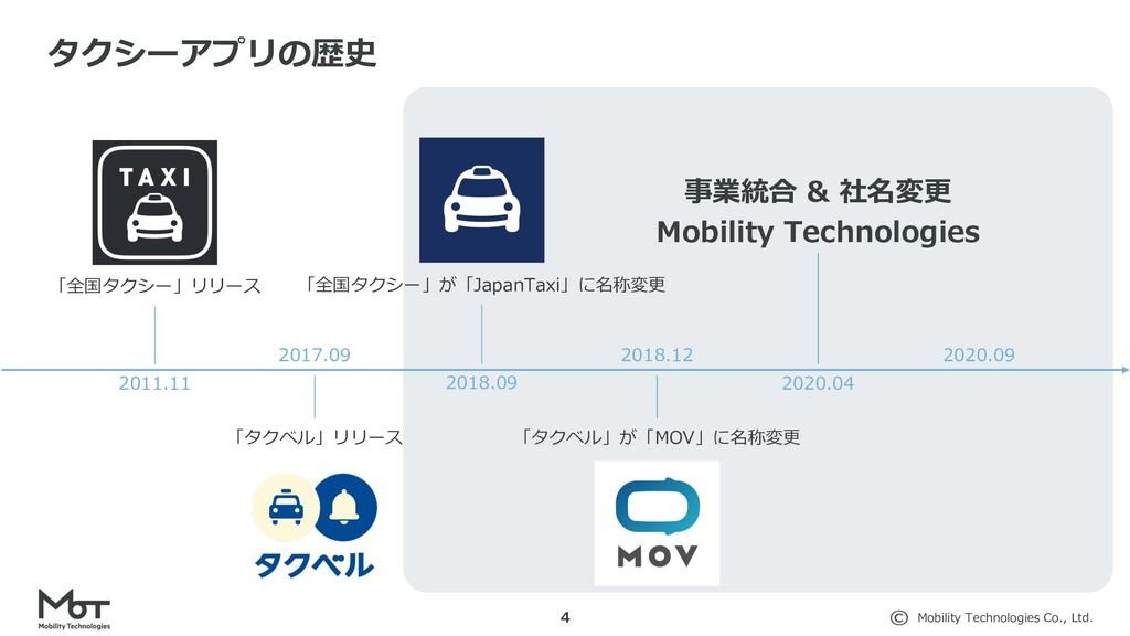 Mobility Technologies Co., Ltd. 4 タクシーアプリの歴史 20...