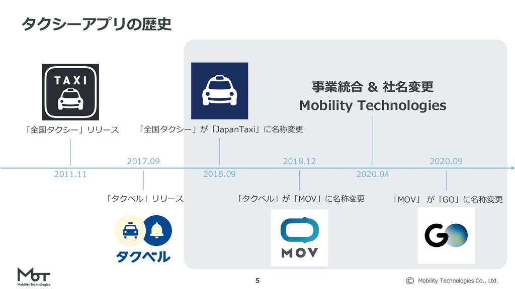 Mobility Technologies Co., Ltd. 5 タクシーアプリの歴史 20...