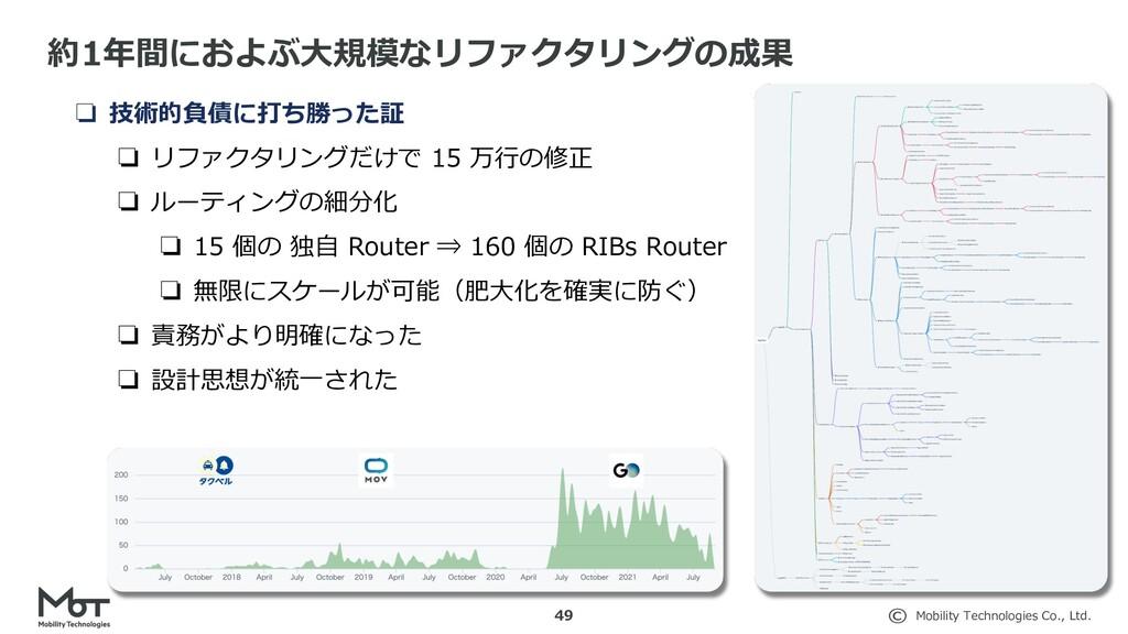 Mobility Technologies Co., Ltd. ❏ 技術的負債に打ち勝った証 ...