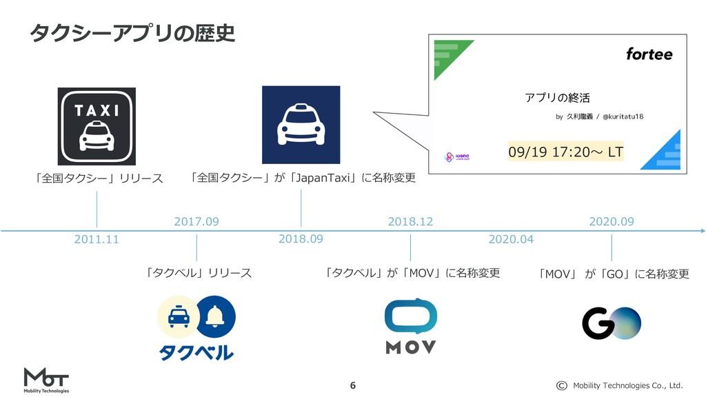 Mobility Technologies Co., Ltd. 6 タクシーアプリの歴史 20...