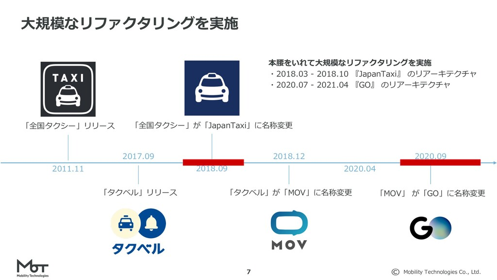 Mobility Technologies Co., Ltd. 7 ⼤規模なリファクタリングを...