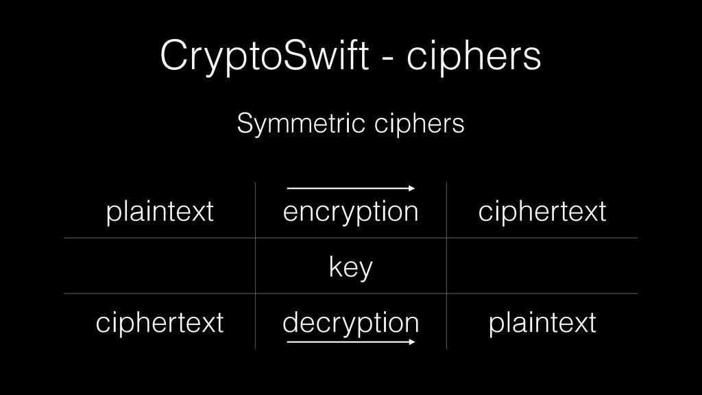 CryptoSwift - ciphers Symmetric ciphers plainte...