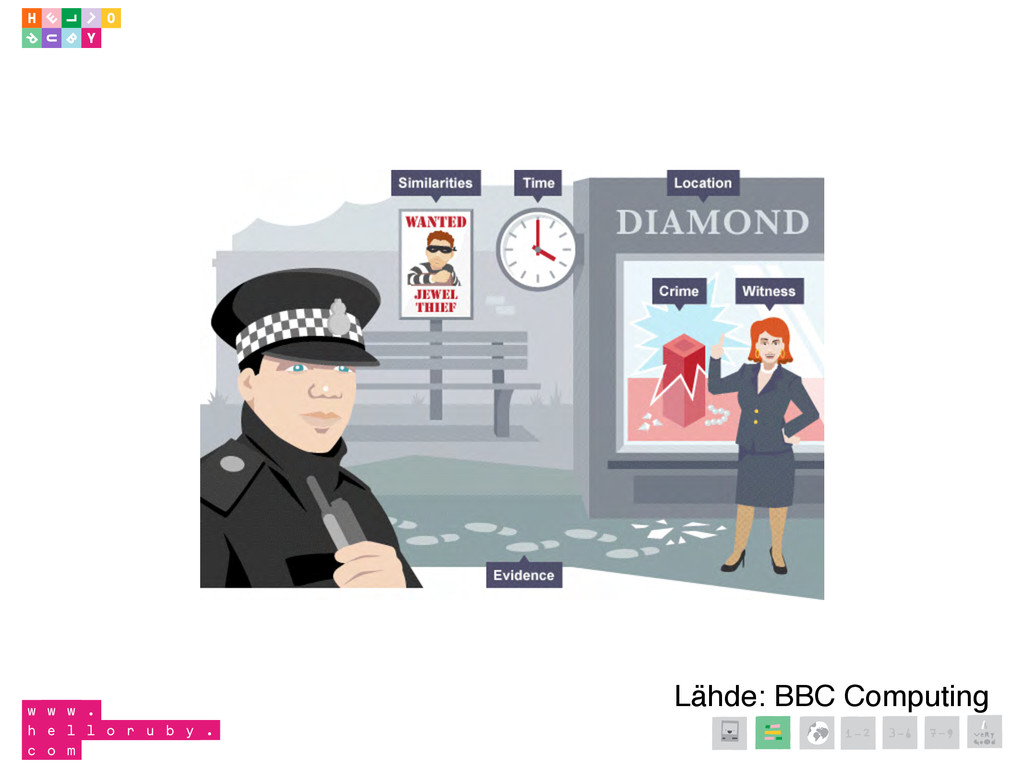 Lähde: BBC Computing 1-2 3-6 7-9