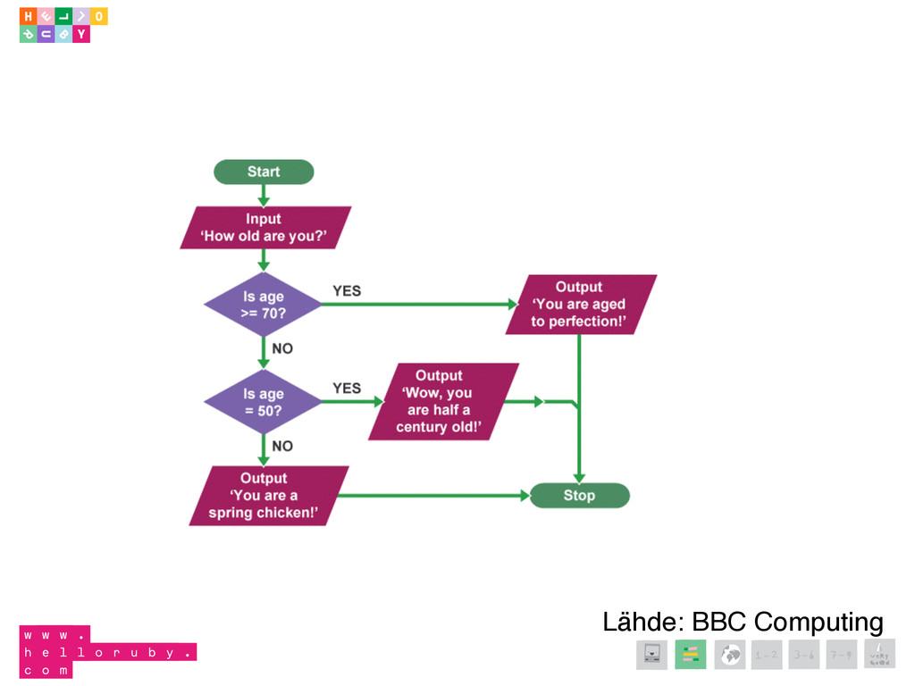 1-2 3-6 7-9 Lähde: BBC Computing