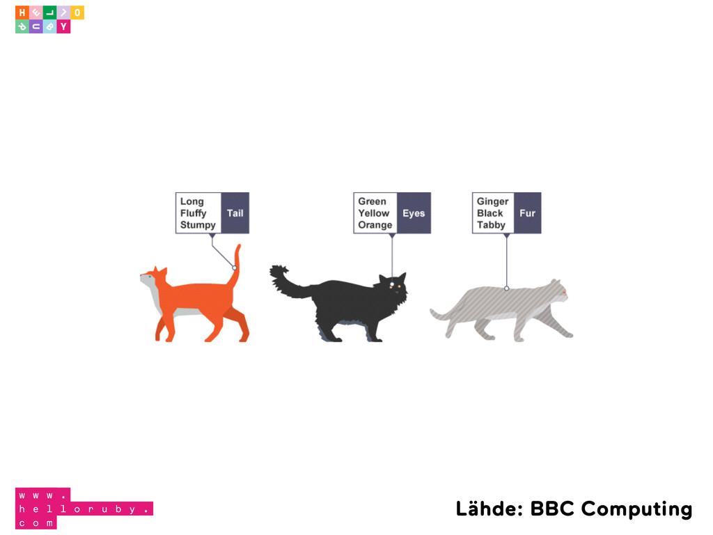 Lähde: BBC Computing