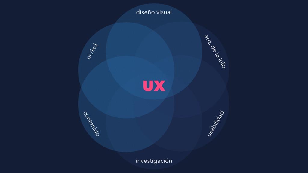 UX diseño visual investigación contenido ui /ix...