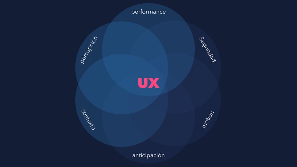 UX performance anticipación contexto percepción...