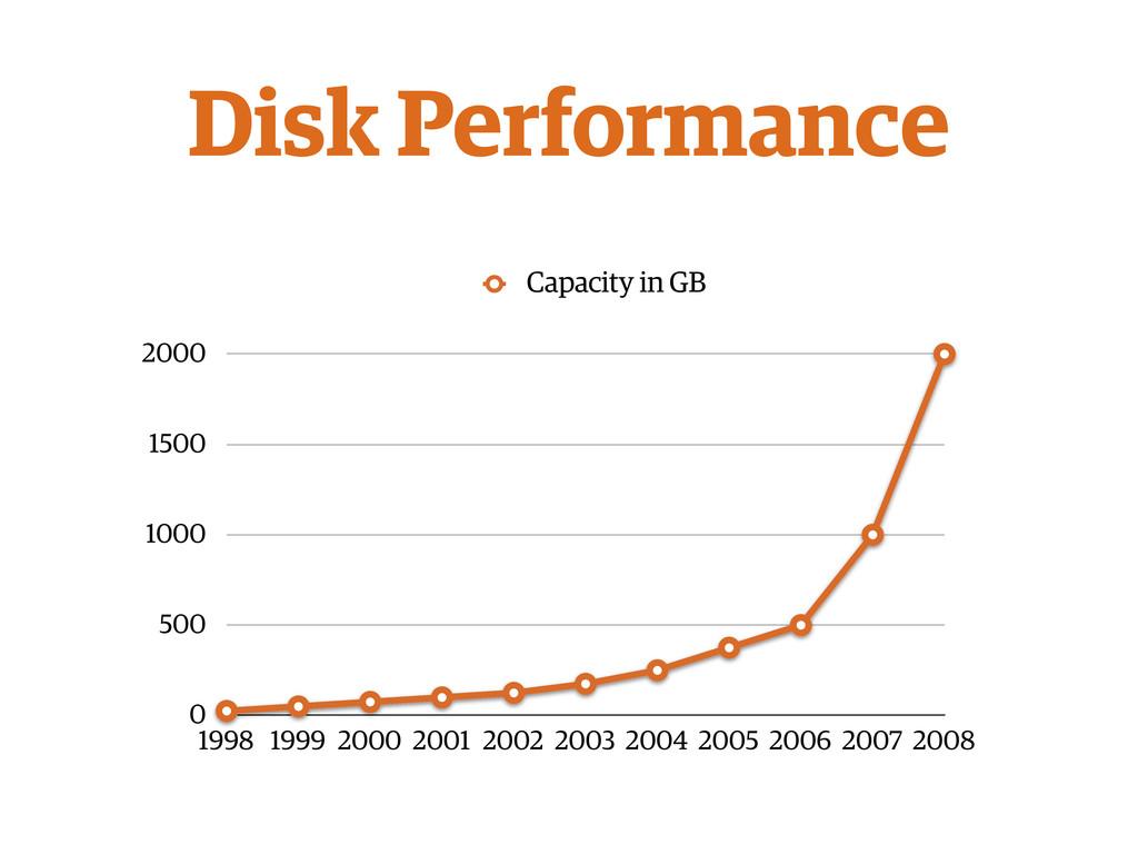 Disk Performance 0 500 1000 1500 2000 1998 1999...