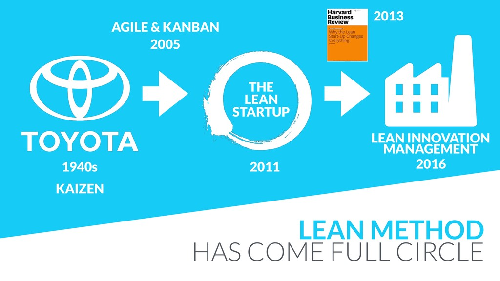 LEAN METHOD HAS COME FULL CIRCLE 2013 2011 THE ...