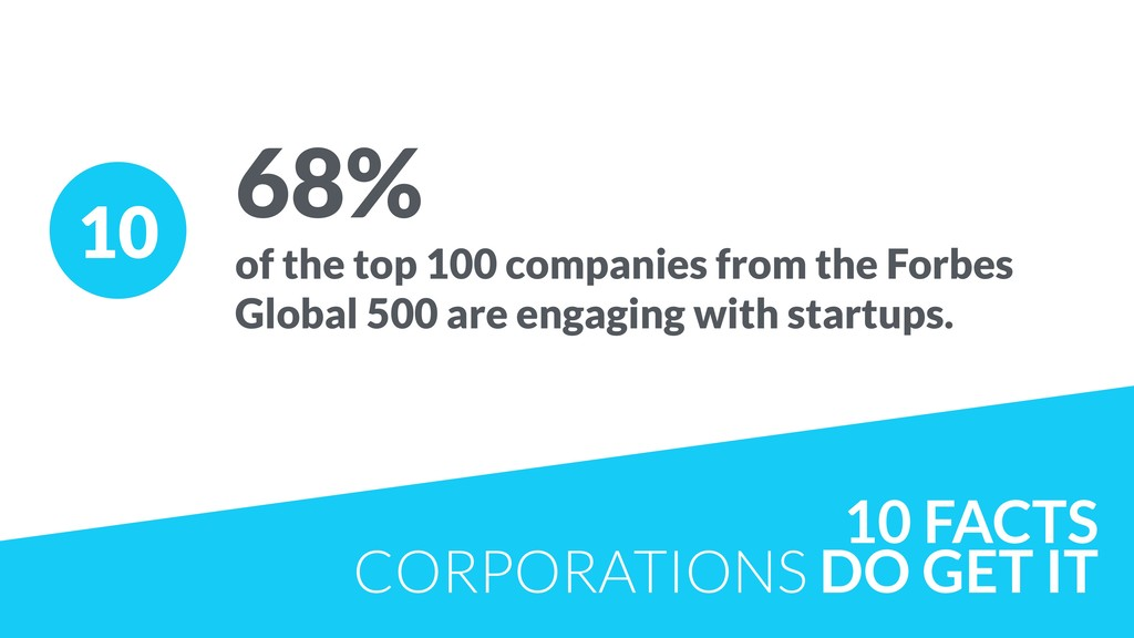 10 68% of the top 100 companies from the Forbes...