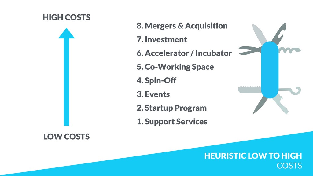 HEURISTIC LOW TO HIGH 