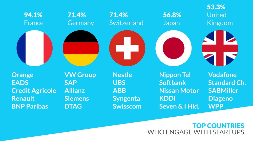 TOP COUNTRIES 