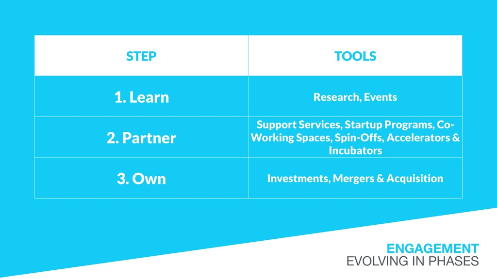 ENGAGEMENT