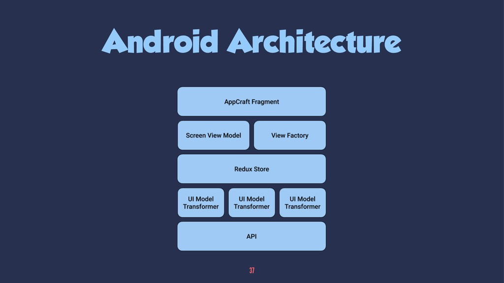 Android Architecture 37