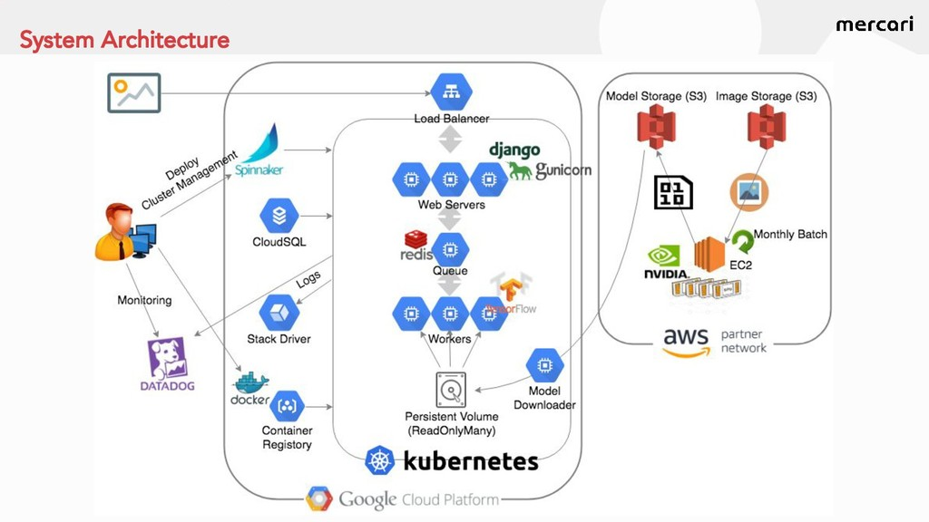 14 System Architecture