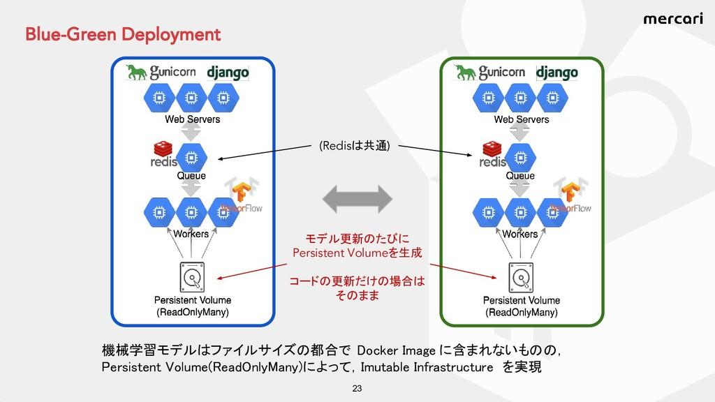 Blue-Green Deployment 23 機械学習モデルはファイルサイズの都合で Do...