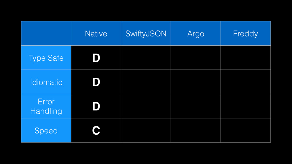 Native SwiftyJSON Argo Freddy Type Safe D Idiom...
