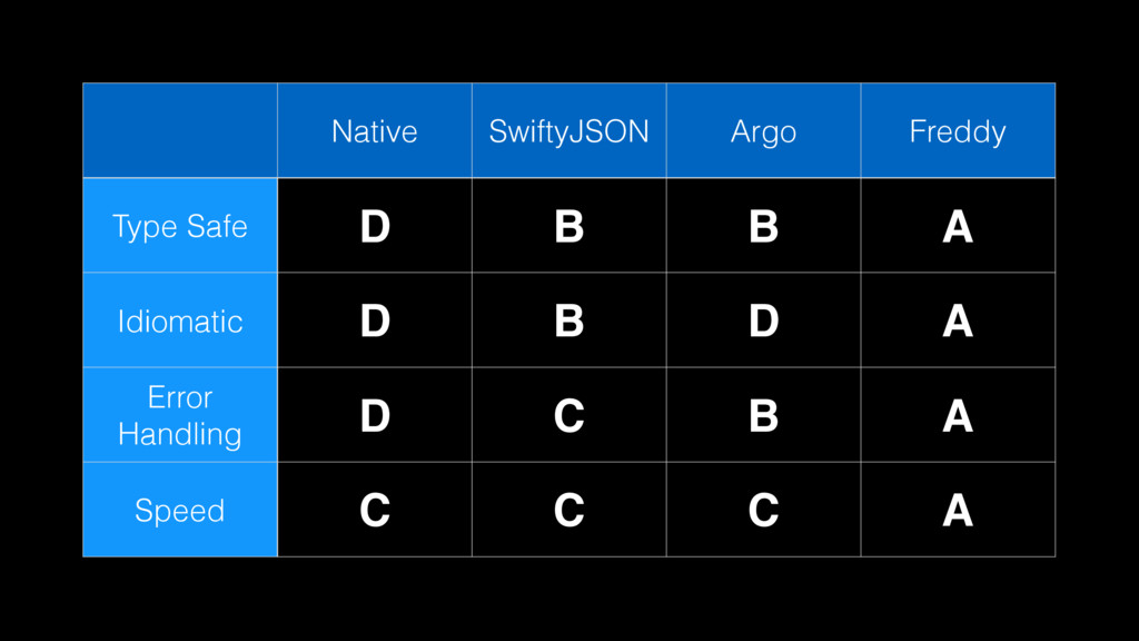 Native SwiftyJSON Argo Freddy Type Safe D B B A...