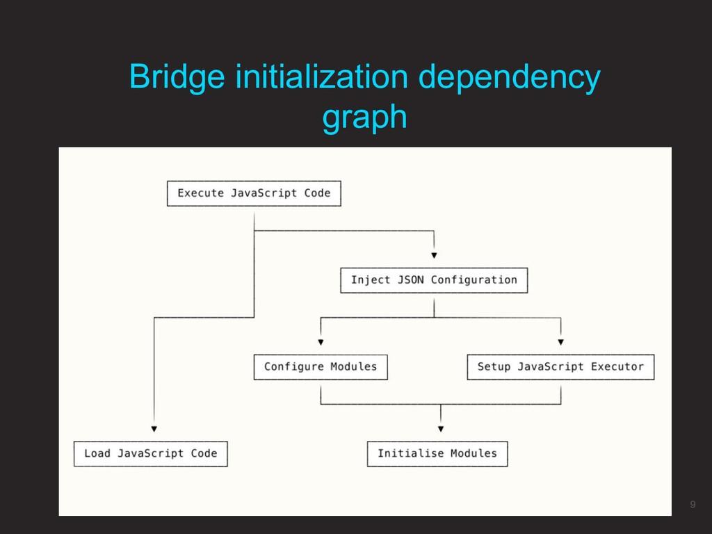 Bridge initialization dependency graph 9
