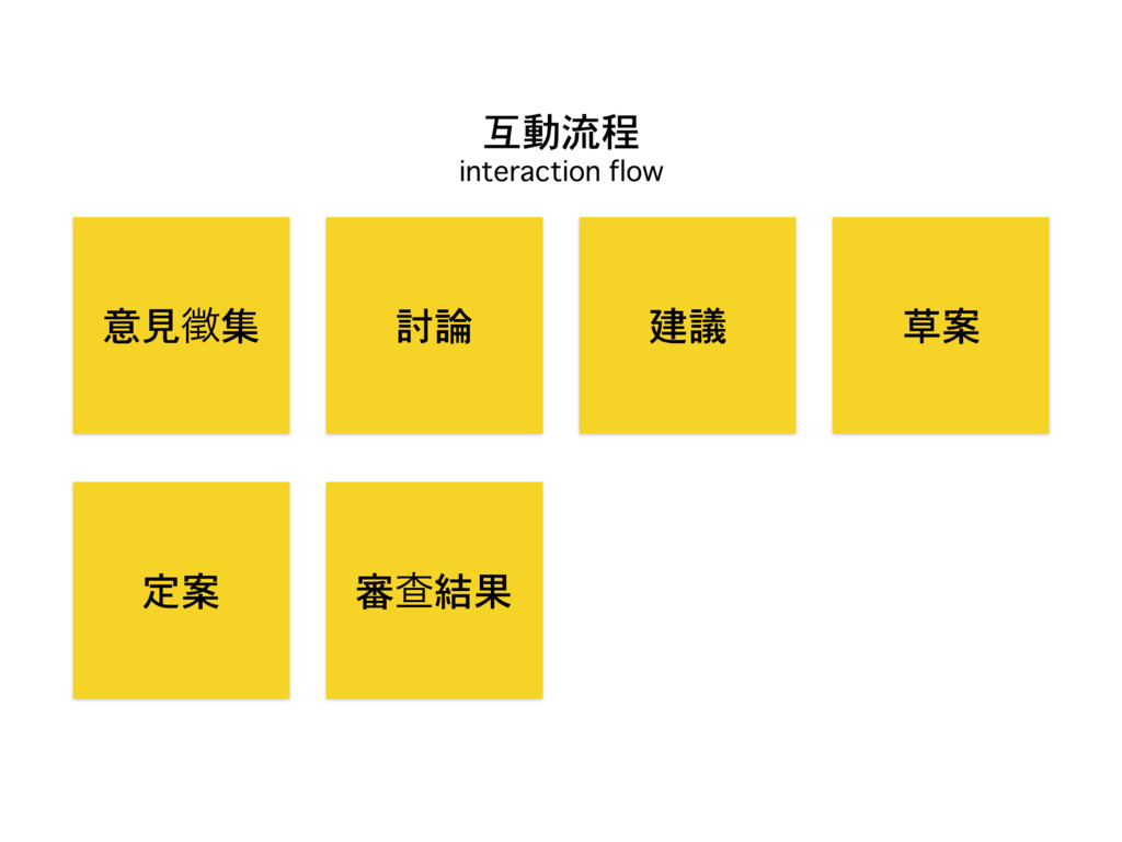 意見㐸集 討論 建議 草案 定案 審Ұ結果 互動流程 interaction flow
