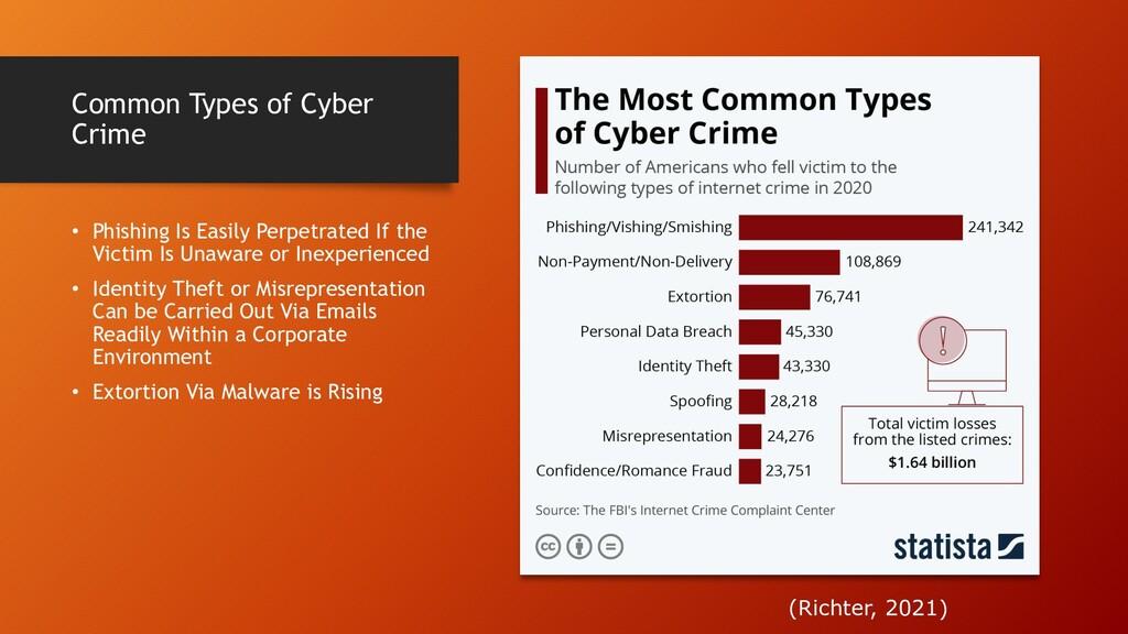Common Types of Cyber Crime • Phishing Is Easil...