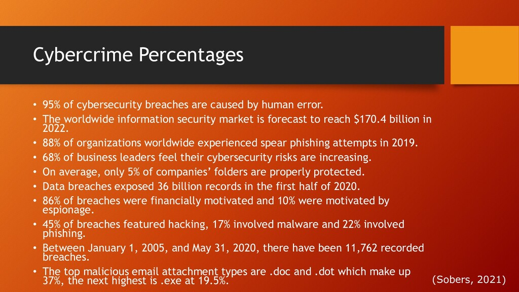 Cybercrime Percentages • 95% of cybersecurity b...