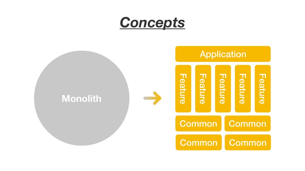 Monolith Application Feature Feature Feature Fe...