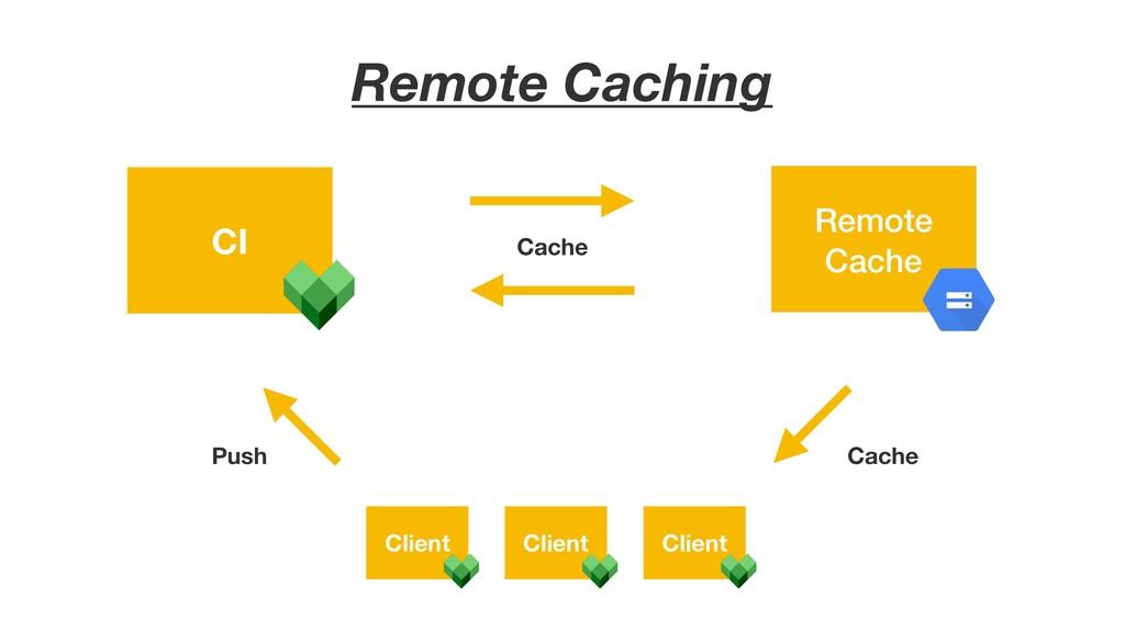 Remote Caching Remote Cache Client CI Client Cl...
