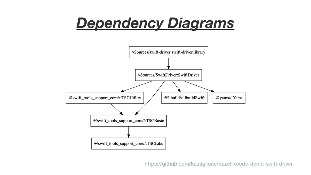 Dependency Diagrams https://github.com/kastigli...