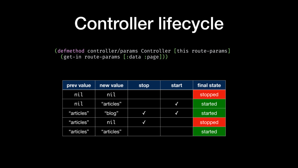 Controller lifecycle prev value new value stop ...